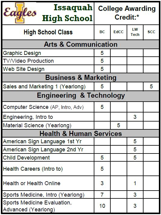 IHS dual credit chart