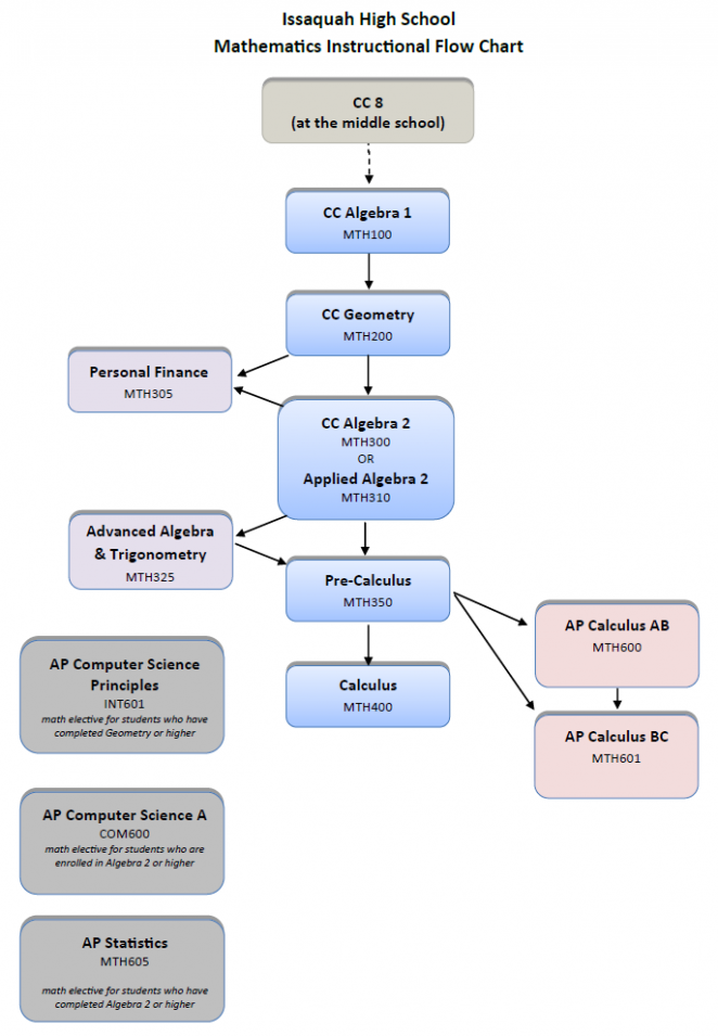 IHS Mathematics Instructional Flow Chart