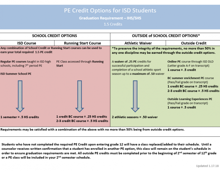 IHS PE Credit Considerations