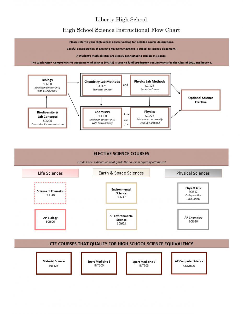 LHS 2018-2019 Science