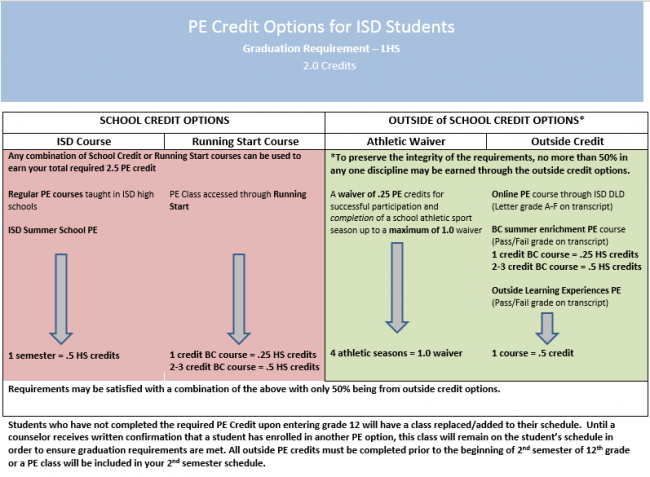 LHS PE Credit Considerations